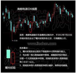 股票入门:什么叫曙光初现?
