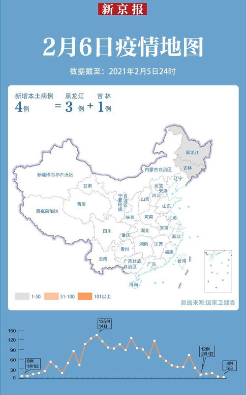 31省区市新增确诊12例其中本土4例在黑龙江和吉林