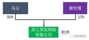 阿里巴巴股权结构图(阿里巴巴股权结构2020)