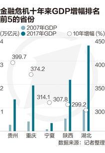 金融危机十年后中国经济的发展