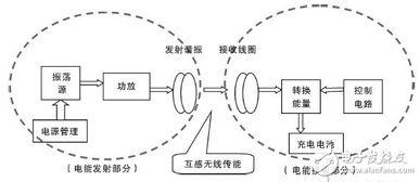 微距离无线充电器方案电路解析 电路精选 21