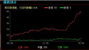 为什么今天股票几乎全部翻红了,是受哪些因素影响?