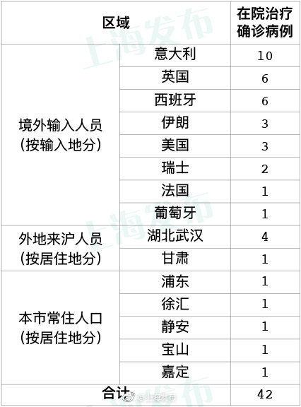 上海新增8例境外输入性新冠肺炎确诊病例