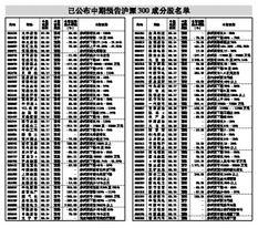 最新沪深300成分股名单(沪深300前20成分股)  国际外盘期货  第2张