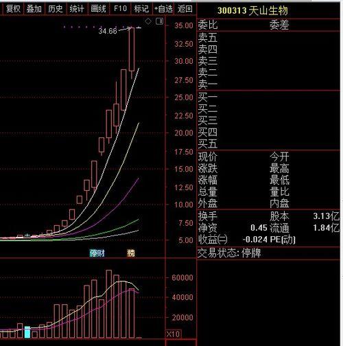 封涨停又停盘的股票有何意义?