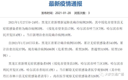 2021年1月27日0-24时,黑龙江省新增新冠肺炎确诊病例28例,其中绥化市望奎县无症状感染者转为确诊病例5例。(