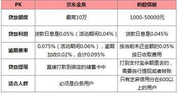 京东金条利息(京东金条利率能降低吗)