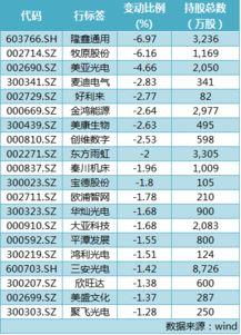 社會保障基金入市哪些股票可能性最大