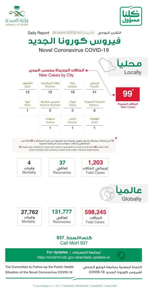 沙特新增96例新冠肺炎确诊病例累计确诊1299例