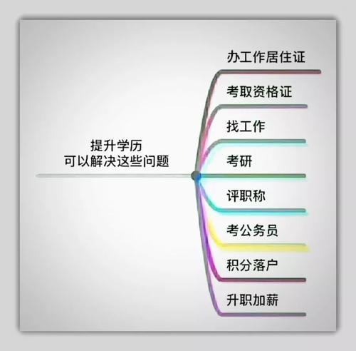 怎样提升学历 初中生,初中学历怎么提升自己插图(1)
