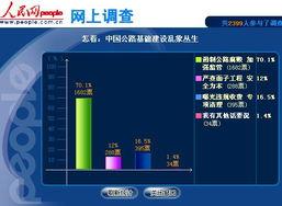 人民调查 七成网友认为应加强监管遏制公路腐败