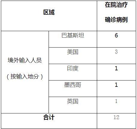 上海新增6例新冠确诊病例,详情公布全部为境外输入,已追踪密切接触者138人