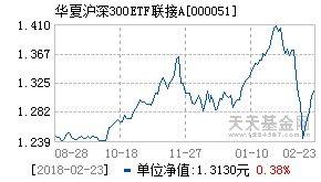 沪深300etf代码是多少(沪深300指数型基金排名)  股票配资平台  第1张