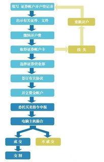 股票账户具体开户流程是什么