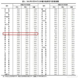 7月70大中城市中62城房价上涨合肥环比涨0.9