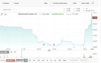 银科控股是什么时候上市的?