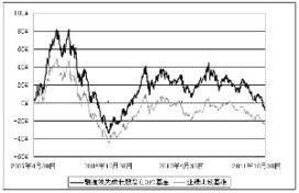 融通领先成长基金净值(融通161610贴吧)