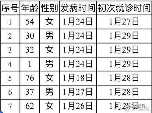 北京新增7例确诊病例累计139例