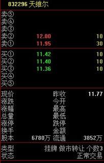 天维尔832296股市今日股价钱是多少