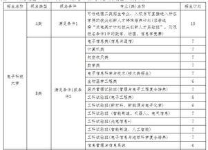 文科生凉凉 多所高校自主招生取消文科,还有部分高校专业被撤销