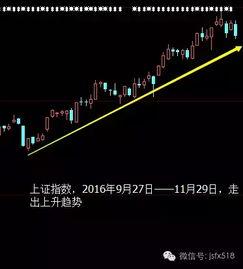 今天大盘涨的不错,你的股票涨了吗?