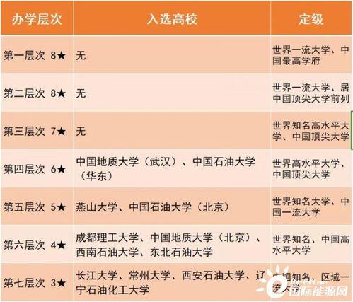 中国石油大学北京哪些专业取消 专升本