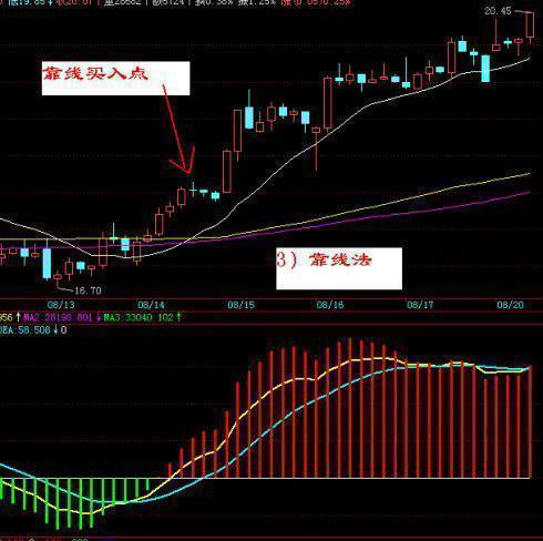 一点股票技术都不懂还能炒股吗?