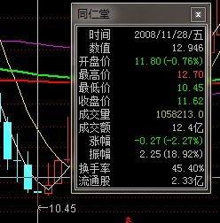 股票同仁堂历史最高价?