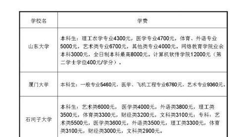 日本哪些大學csc不用交學費