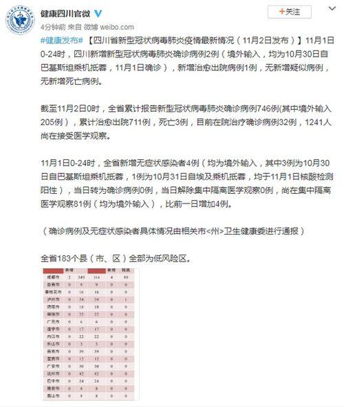 四川11月1日新增境外输入确诊病例2例无症状感染者4例