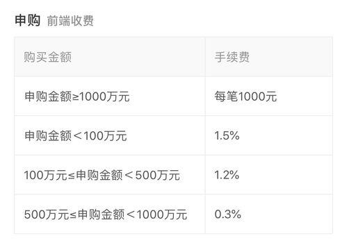 例如,易方达中小盘基金(110011),在招商银行购买100万以下本金的申购费是