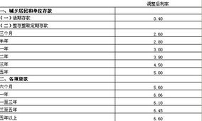 银行贷款基准利率表(银行等金融机构为出借)