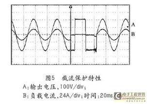 样机的其它输出指标为:相位控制精度:±0.2°稳压精度:±0.2%频率稳定度:±0.03%实验测试所用的仪器为:tektronix公司的数字示波器tds3012b,voltech公司的功率分析仪pm100,agilent公司的数字多