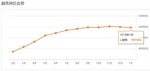 数据来源:安居客一月我国商品住宅销售价格稳中有降从1月新建商品住宅房价环比榜看,大连以1.6%的环比涨幅位居70城市之首,贵阳、昆明、(遵义、烟台、襄阳)等5个城市的环比涨幅也超过1%,成为1月房价环比领涨的主要城市.,