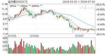 股票合力泰年股份怎么样