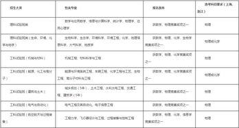 2019年浙江大学自主招生考试有哪些专业 自学考试