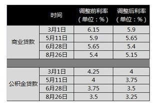 人民银行基准贷款利率(2006年至2016)