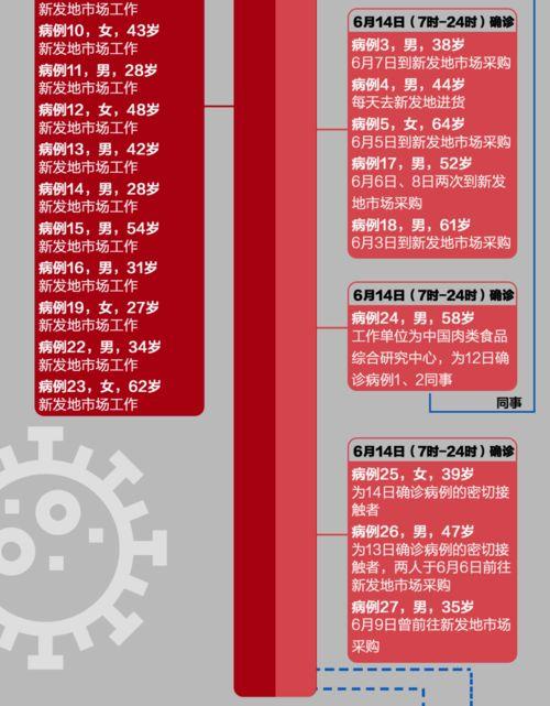 北京4天已确诊79例本土病例昨天,北京市通报新增36例本土确诊病例.