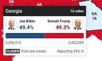 票统计拜登又在宾夕法尼亚州反超特朗普.