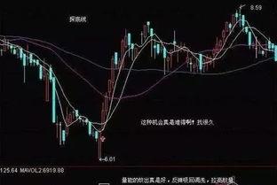 股票底部形态分析图