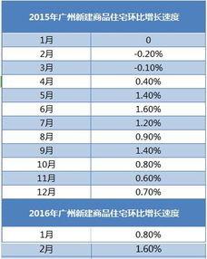 4月70城房价出炉65城环比上涨广州涨2.4