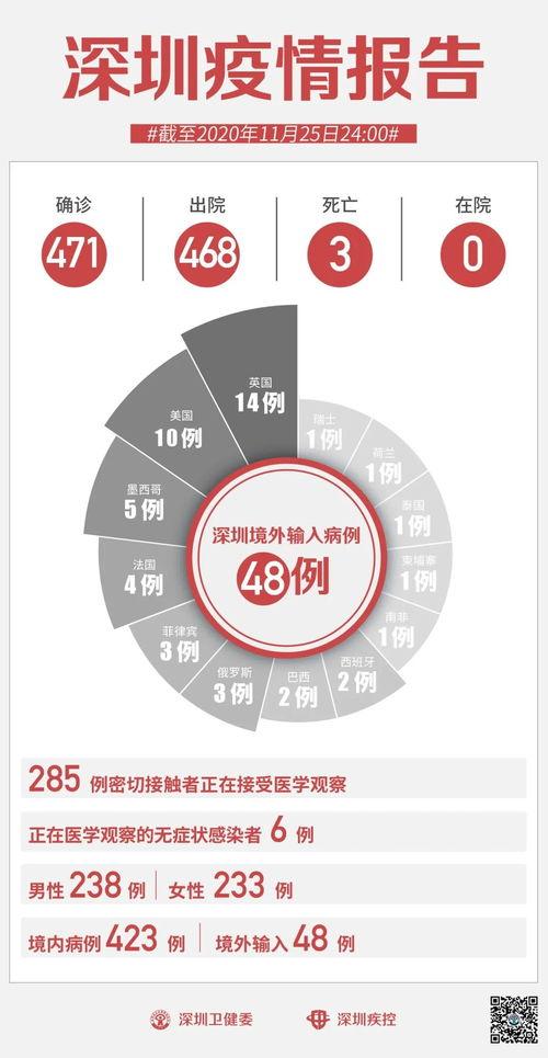 香港新增96例新冠肺炎确诊病例