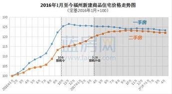 国统局福州1月房价同比再跌2.3连续两个月止涨