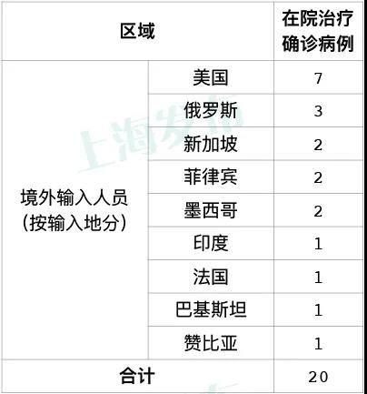上海昨日新增1例境外输入确诊病例中国籍,在美国工作