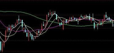 股票曲线图中4条不同颜色的曲线代表什么意思