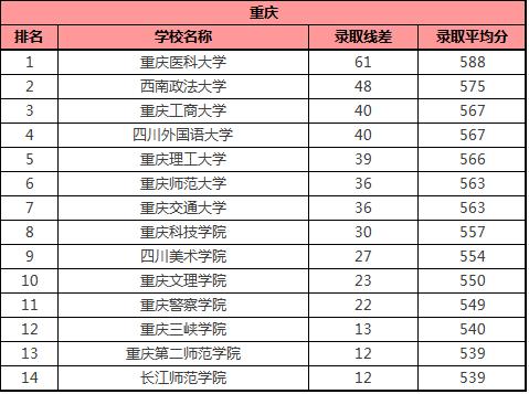 黑龍江招生的好二本大學有哪些學校