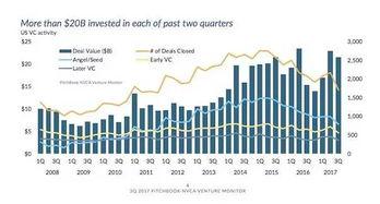 从中可以看出,2017年第二、三季度风投公司投资额均超过200亿美元
