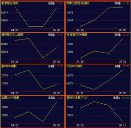 简述几种著名的股票价格指数