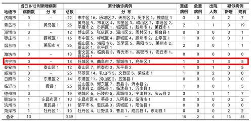 济宁市2月3日0时至12时无新增确诊病例,新增疑似病例3例