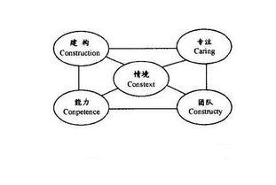 建构主义与旧知识的联系
